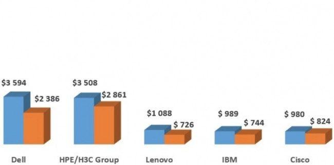 Ventes de serveurs: Dell reste n°1 devant HPE